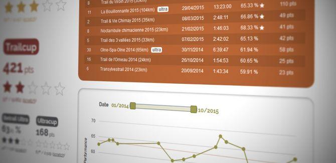 Met de Betrail prestatie-index kunt u de uitslagen in trailrunning vergelijken. Ontdek alle trailrunners, wedstrijden en klassementen in België - Nederland - Luxemburg.
