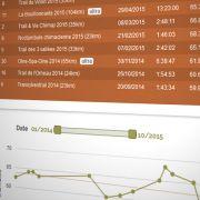 Betrail recense tous les résultats trail en Belgique, Pays-Bas et Luxembourg et propose un indice de performance qui permet de comparer les résultats.