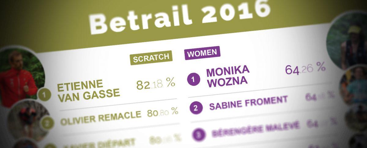 Betrail rankings 2016
